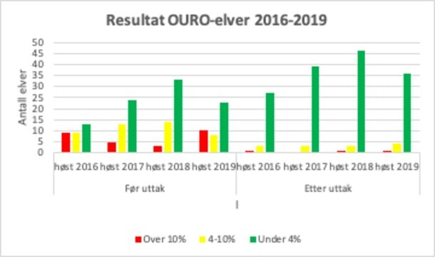 Resultat fra OURO-elver for perioden 2016–2019. Kilde: OURO